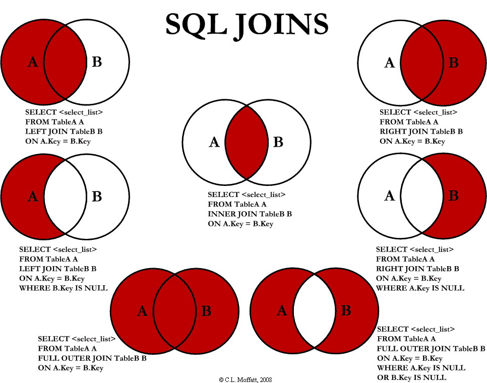 Visual_SQL_JOINS